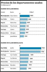 2014 valores propiedades buenos aires vs latam