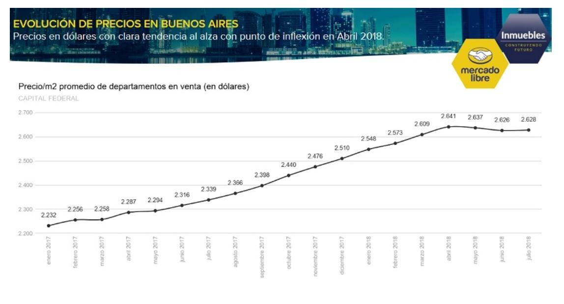 Valor del metro cuadrado 2017 2018 Mercado Libre