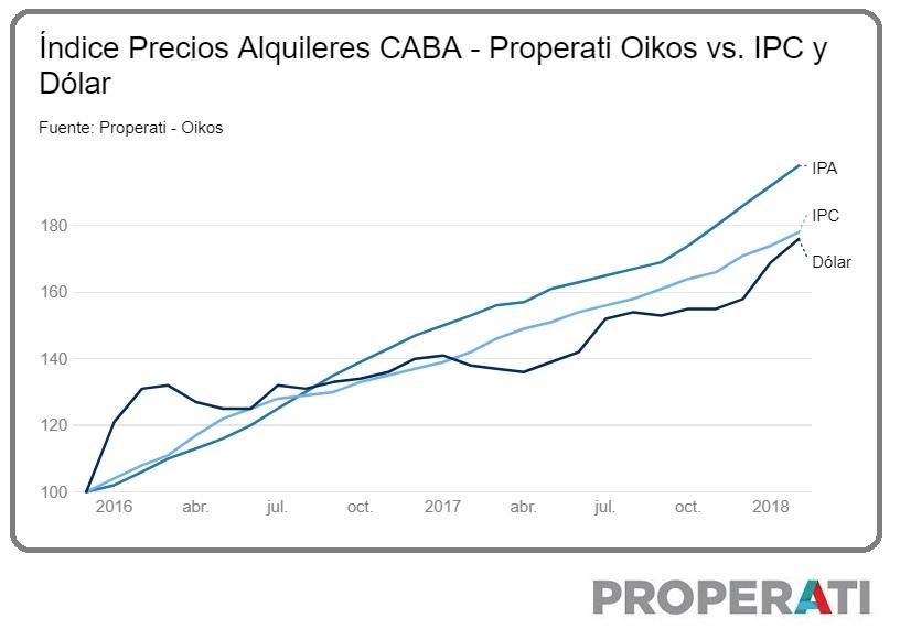 IPA Indice de precios alquileres caba