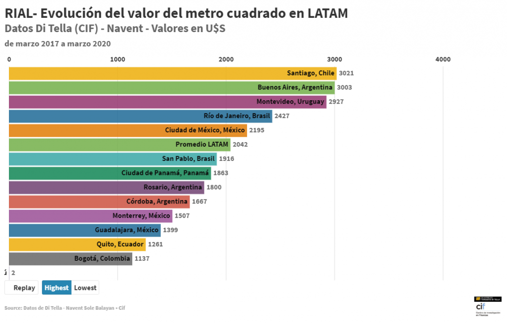 Valor pedido del metro cuadrado en LATAM
