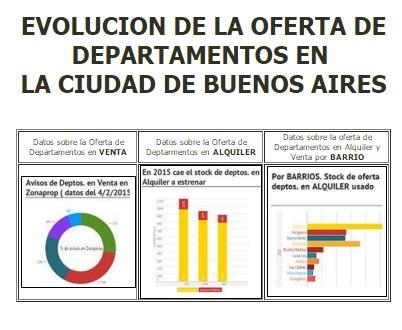 Oferta de departamentos en Buenos Aires
