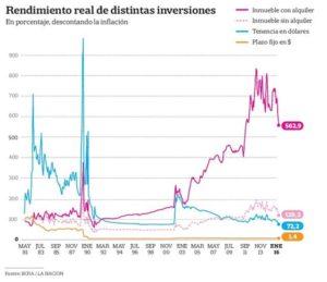 Mercado Inmobiliario: evolución de la renta