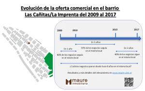 Mapa de oportunidades comerciales de Las Cañitas