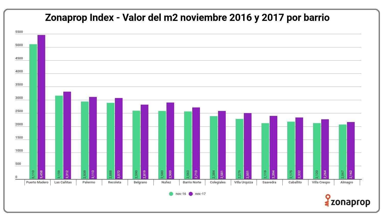 Valor del metro cuadrado por barrios de buenos aires for Precio metro cubico hormigon 2017