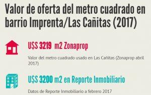 metro cuadrado en Cañitas