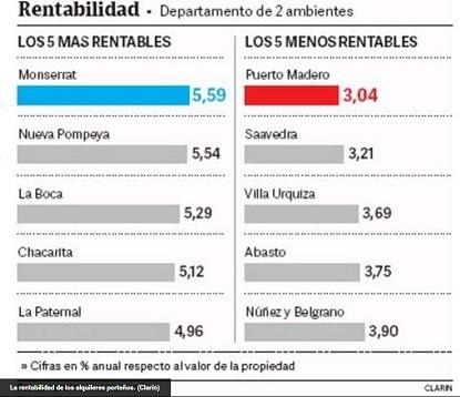 Mercado inmobiliario: barrios más rentables