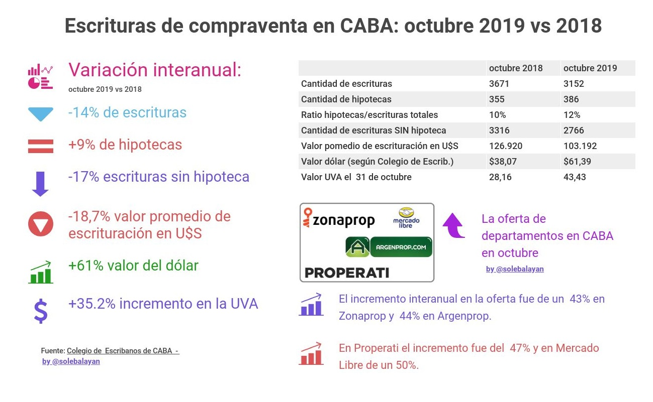 Escrituras en Ciudad de Buenos Aires Octubre 2019