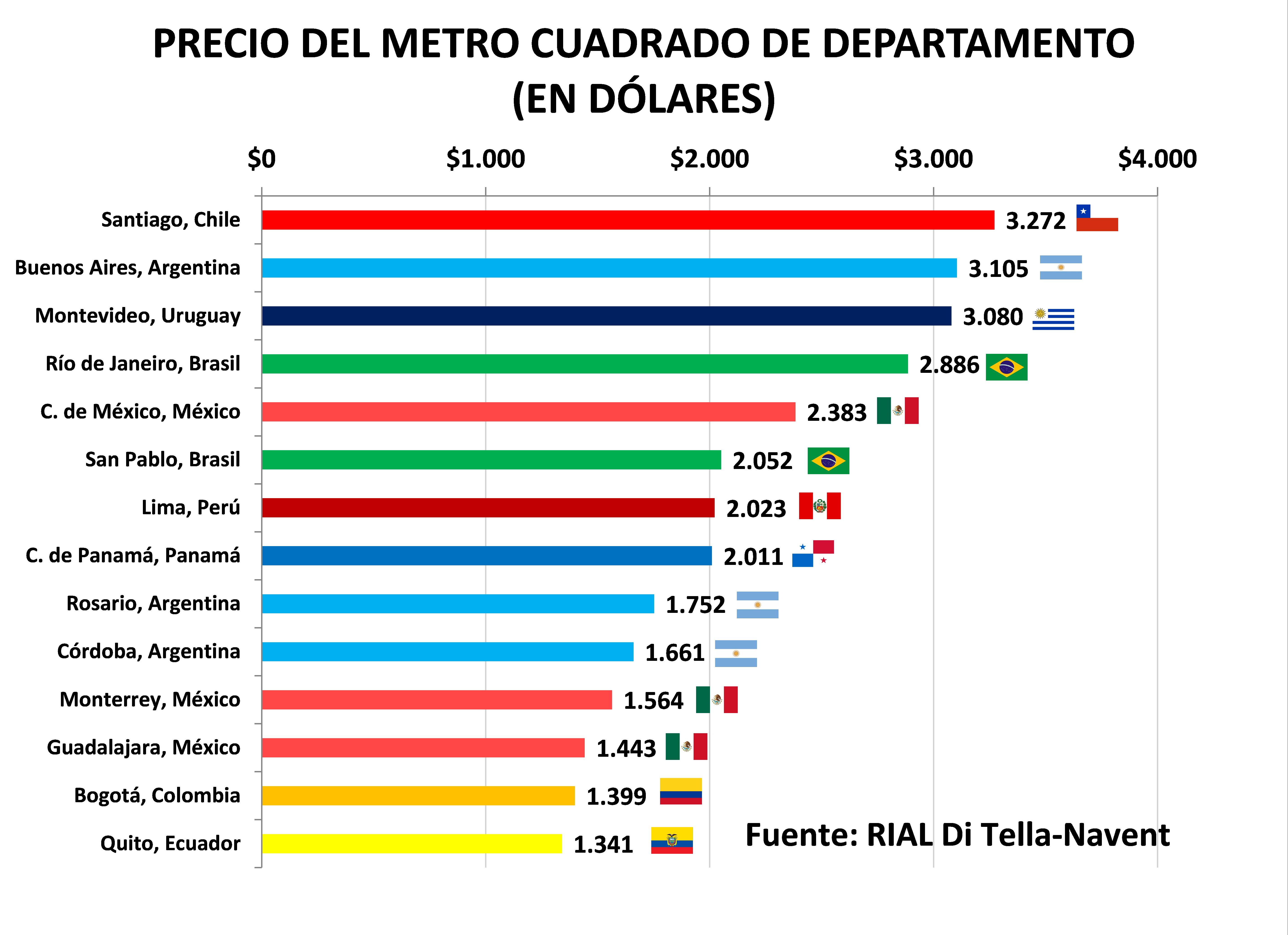 Valor del metro cuadrado por barrios de buenos aires for Tilapias por metro cuadrado