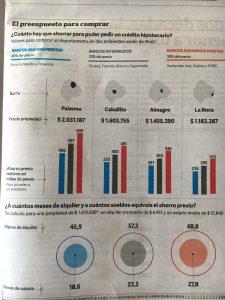 Valor de las propiedades y créditos