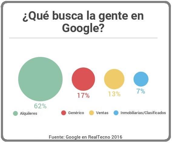 Demanda de Inmuebles Google 2016
