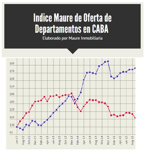 Indice de Oferta de Departamentos en Buenos Aires