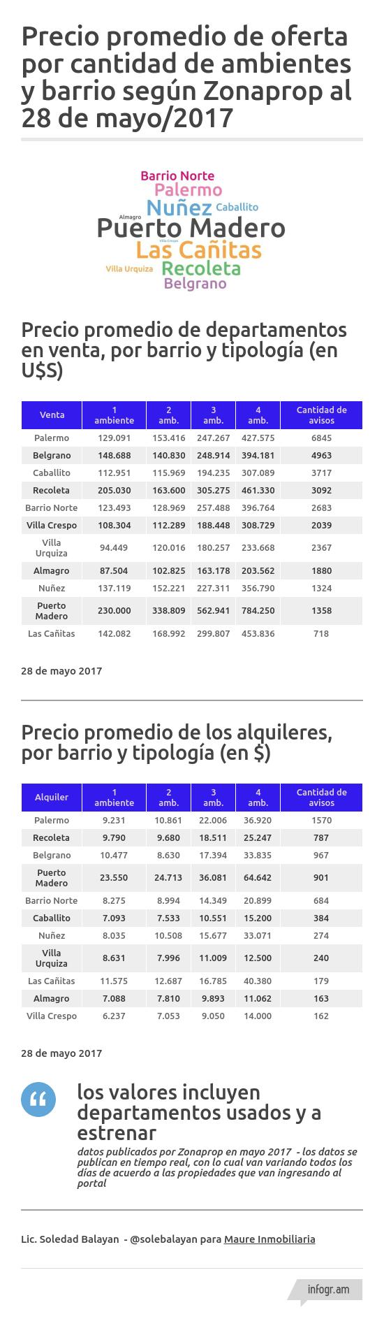 precio-promedio-departamentos-mayo2017