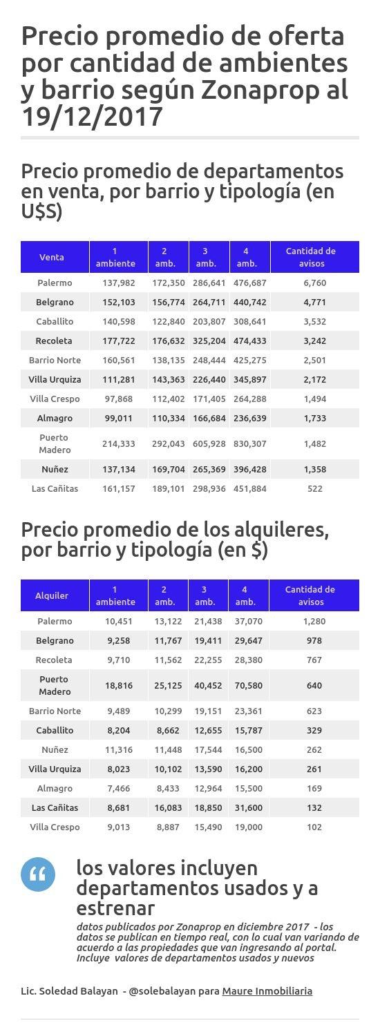 Precio promedio de departamentos en CABA