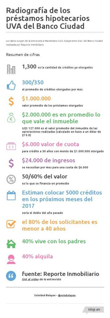 creditos-banco-ciudad