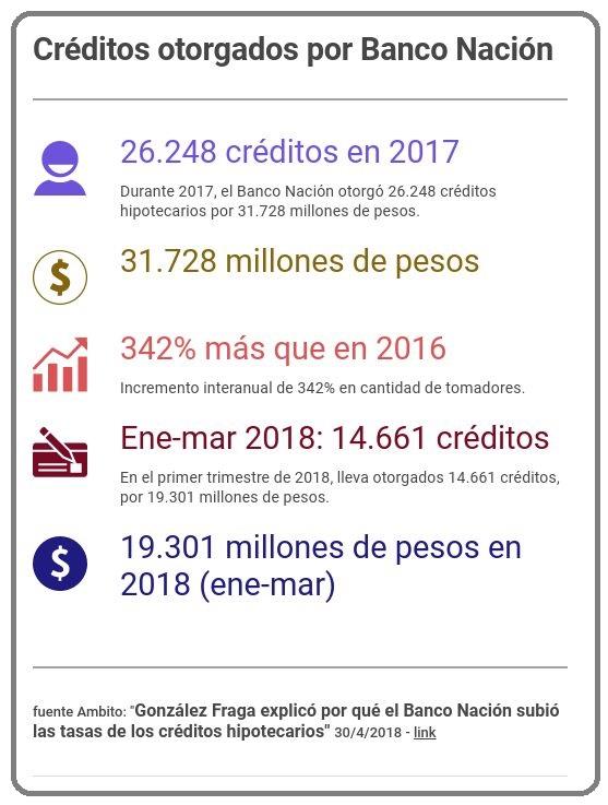 Créditos otorgados por el Banco Nación