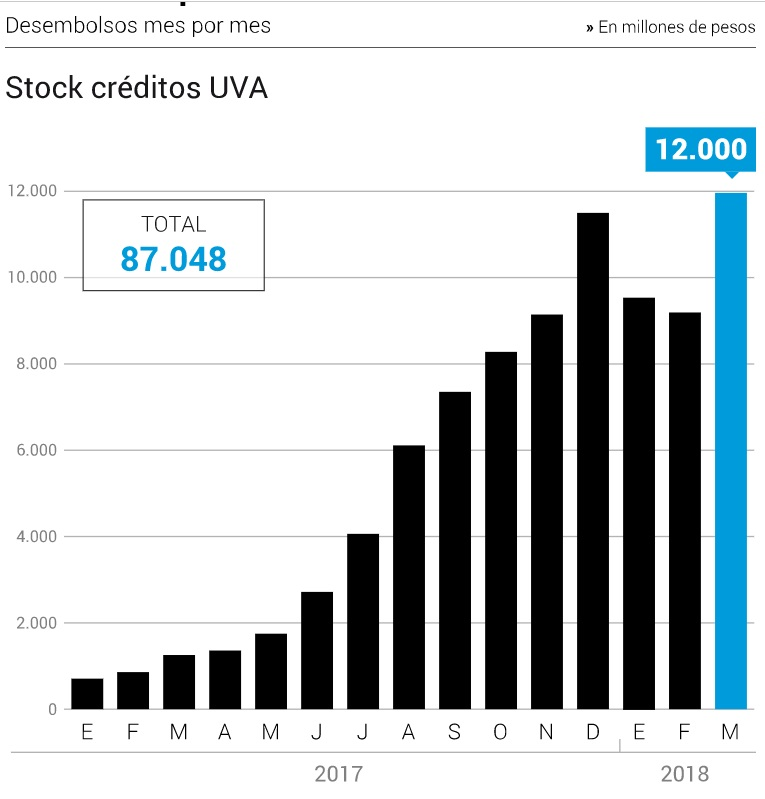 Stock creditos UVA