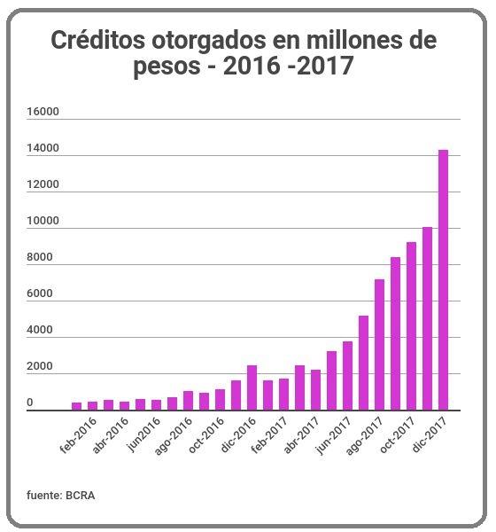 Créditos otorgados en millones de pesos