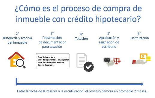Proceso de compra de inmueble con crédito hipotecario