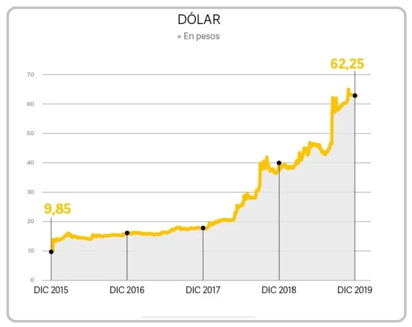 Evolución del valor del dólar en la era Macri