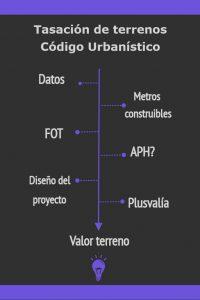 Tasación de terreno y cálculo de plusvalía nuevo código