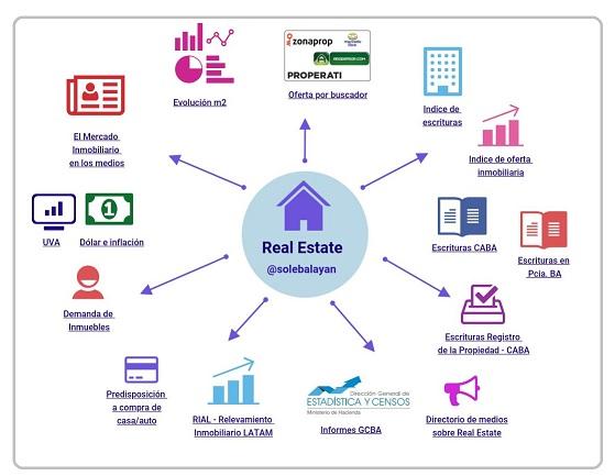 Informes actualizados del Mercado Inmobiliario