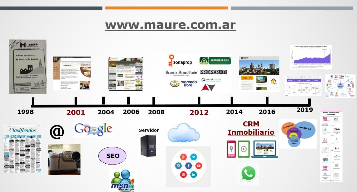 Timeline digital de Maure by Sole Balayan