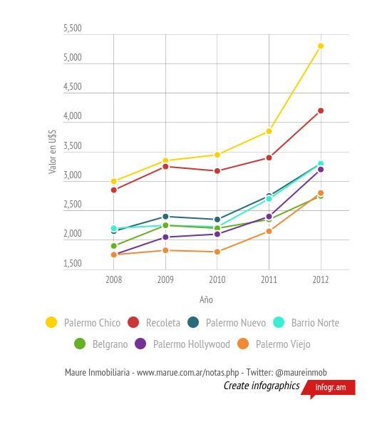 2011-valores-promedio-de-metro-cuadrado-estrenar-en-barrios-de-buenos-aires