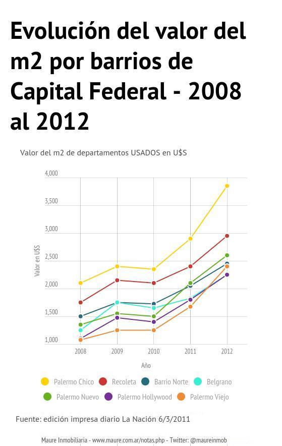 2011-valores-promedio-de-metro-cuadrado-usado-en-barrios-de-buenos-aires
