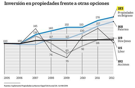 2012-inversion-ladrillos-vs-otras-opciones