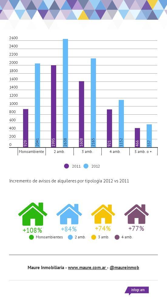 2012-oferta-de-ALQUILER-en-zonaprop-2011-vs-2012-1
