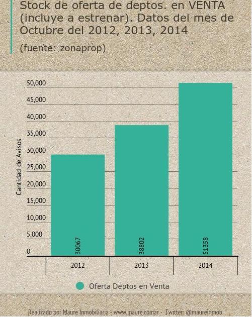 2014-oferta-deptos-en-Venta