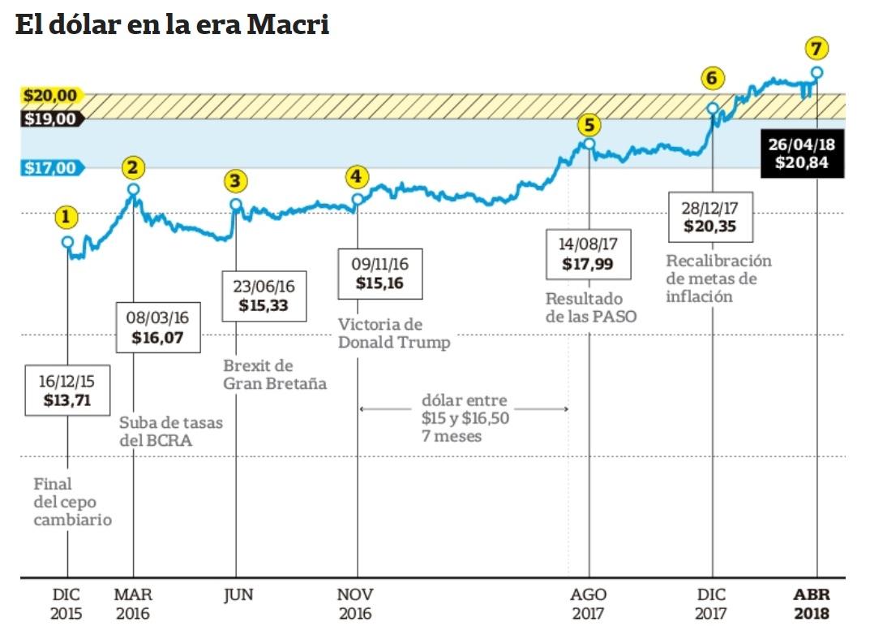 El dólar y la inflación: qué dicen los analistas