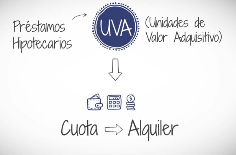 Cotización de la Unidad de Valor Adquisitivo (UVA)