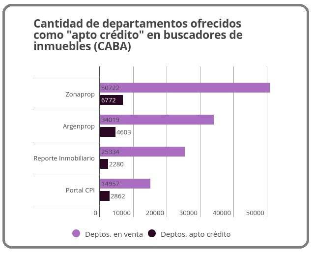 ¿Cuántos departamentos en Capital Federal son apto crédito?
