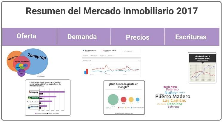 Balance del Mercado Inmobiliario 2017