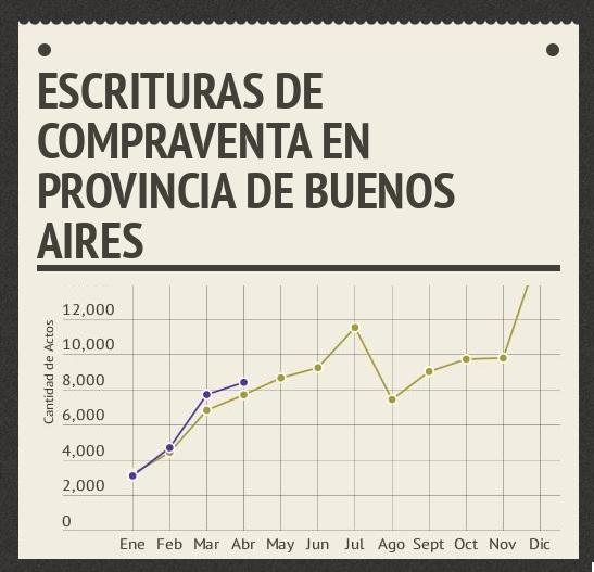Cantidad de escrituras en provincia de Buenos Aires